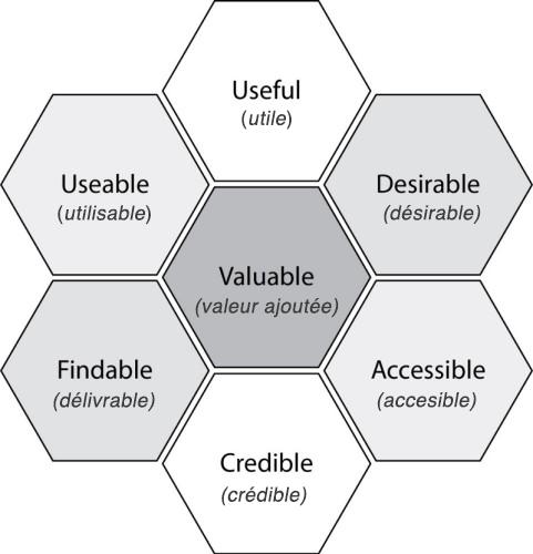 schéma des 7 facettes de l'UX