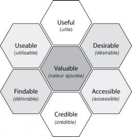 Les 7 facettes de l'expérience utilisateur