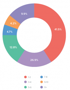 Composition équipe email marketing