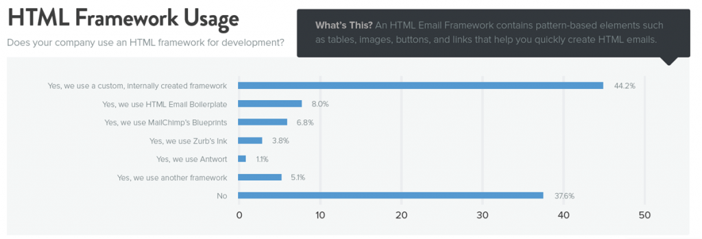 Utilisation d'un framework HTML pour l'emailing
